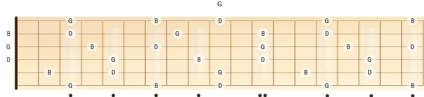 Beliggenheten til notene for durtreklangen G på gitarhalsen