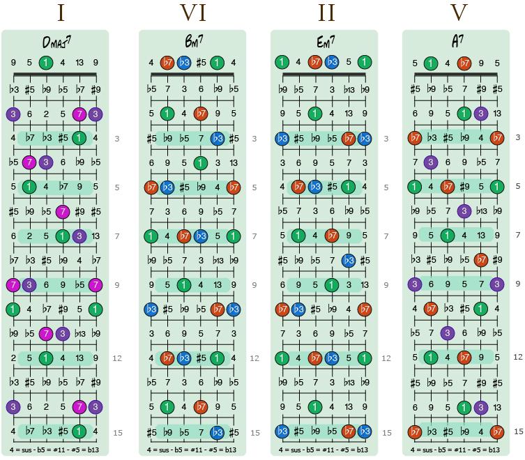 Bilde av 1-2-6-5-progresjon i D-dur med shell-akkorder opp til femtende bånd