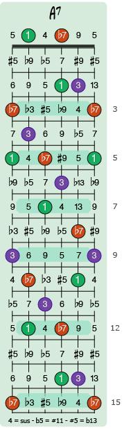 Shell-akkorden A7, eller rettere sagt A7(no5) sine akkordtoner på gitarhalsen opp til 15. bånd.