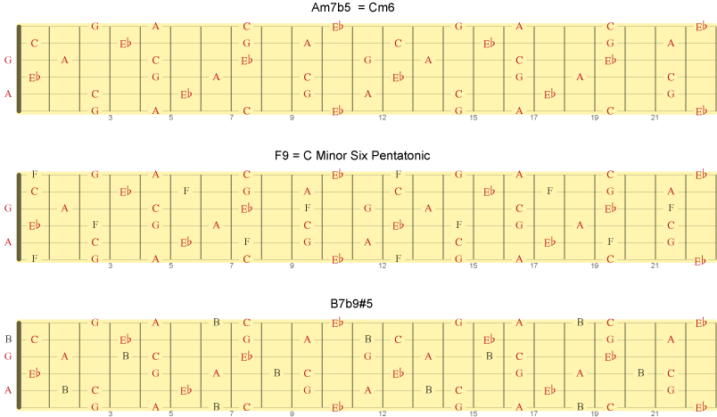 Akkordene Am7b5 = F7(noR) = B7b9#5(noR). B7b9#5 kan også kalles B7alt