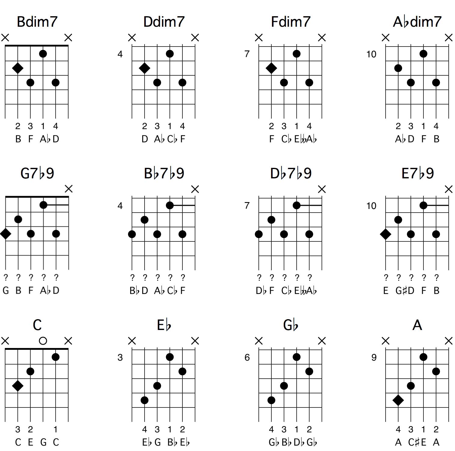 En og samme dim7-akkord kan oppløses i fire forskjellige tonearter.
