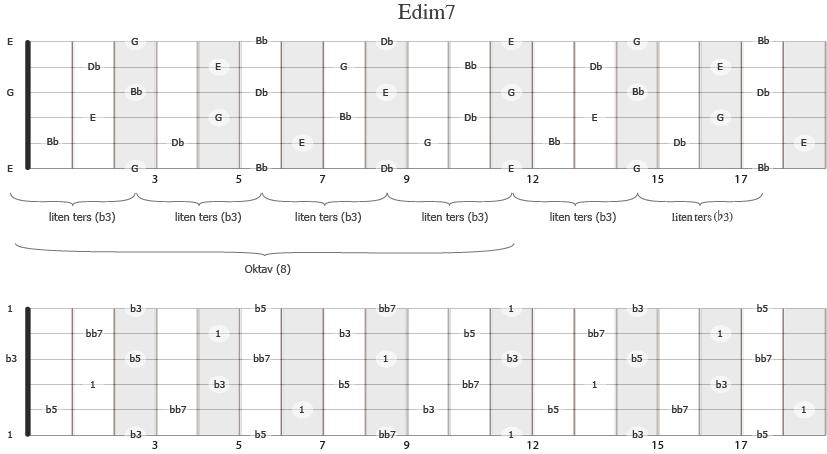 akkorden Edim7 sine akkordtoner på gitarhalsen