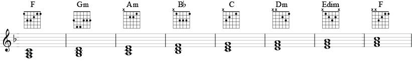 Akkordskala i F-dur med besifrede treklanger og vanlige gitargrep