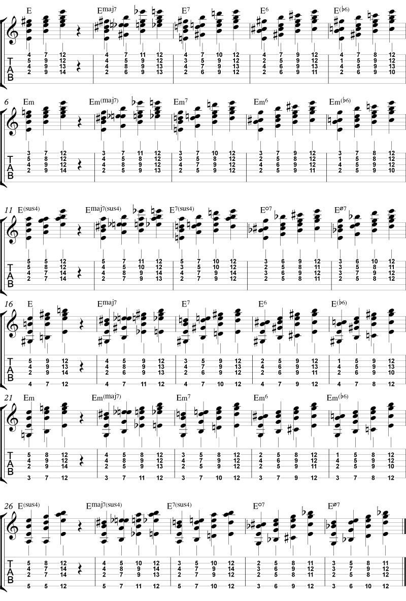 Alle omvendingene av akkordene E, Emaj7, E7, E6, E(b6), Em, EmMaj7, Em7, Em6, Emb6, Esus4, Emaj7sus4, E7sus4, Edim7, Em7b5 på strengsettet 4-3-2-1