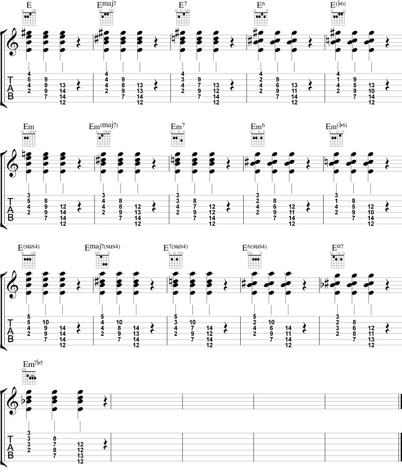Eksempel på vertikal flytting av alle disse akkordene til andre strengsett. Merk at det her bare er eksempler på akkordene i grunnstilling.