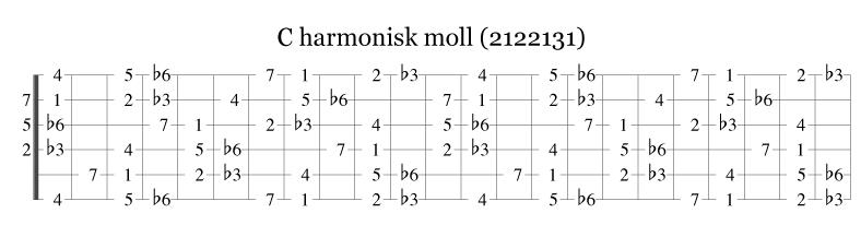 C-moll harmonisk skala på gitar