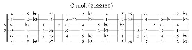 C-mollskalaen på gitar