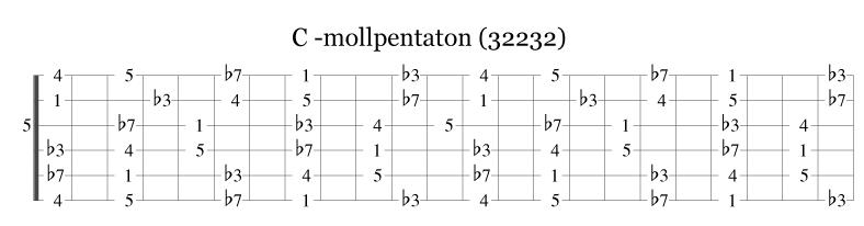 C pentatonisk moll på gitarhalsen