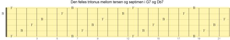 Den felles tritonus mellom tersen og septimen i akkordene G7 og Db7