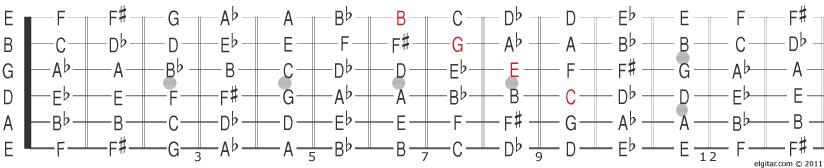 noter på gitar
