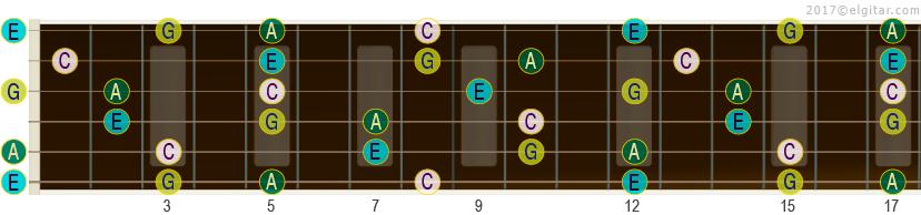 Akkorden C6 og dens toner på gitarhalsen