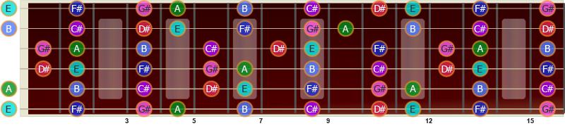 E-durskalaen på gitar