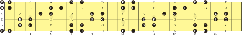 notene E, F, B og C på gitarens gripebrett
