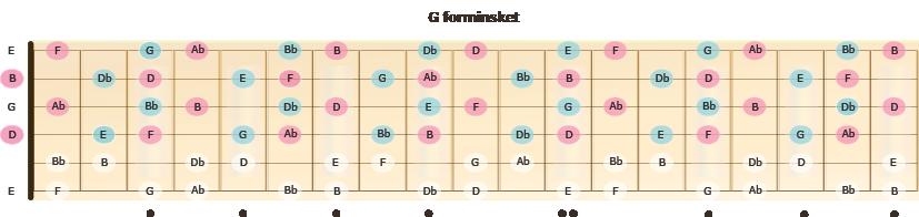 Skalaen G forminsket, med uthevede dim7-akkorder, som denne skalaen kan sies å være sammensatt av.