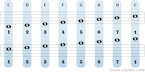 Illustrasjonen viser sammenhengen mellom intervalltall og noter