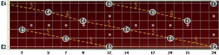 Illustrasjon av hvor noten e forekommer på gitar