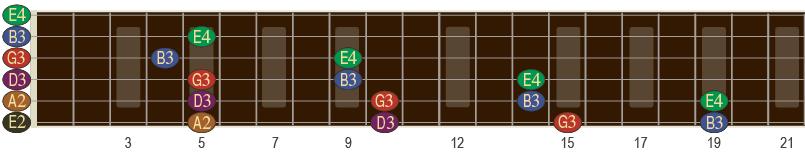 Mange av tonene på gitar forekommer flere steder på andre strenger.