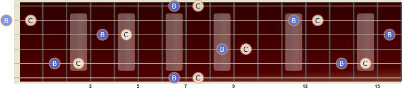 Illustrasjon av stor septim på gitar fra C til B
