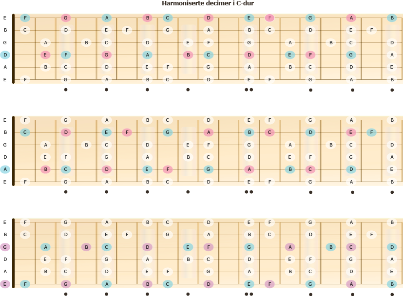 Harmoniserte decimer - oktav + ters - i C-dur på gitarhalsen