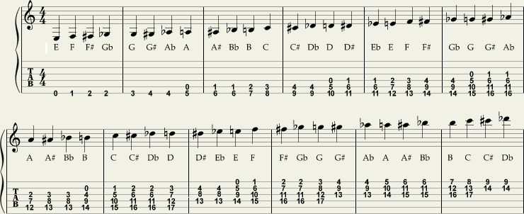 Hvor gjenfinner du notene på gitar?