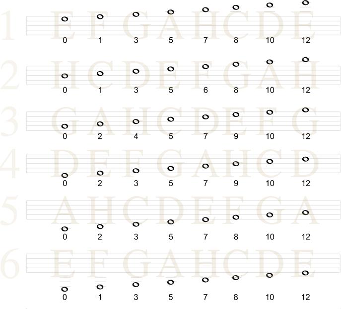 Stamtonene på gitarhalsen