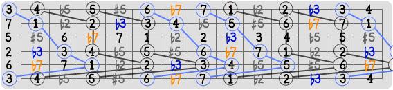 Illustrasjon av omvending av harmonisert intervall