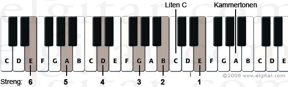 Hvordan stemme gitaren etter piano