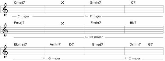 Eksempel 1: / Cmaj7 /  / Gmin7 / C7 / Fmaj7 / / Fmin7 / Bb7 / Ebmaj7 / Amin7 D7 / Gmaj7 / Dmin G7 / De to første taktene går i C-dur, deretter fire takter i F-dur, de tre neste taktene går i Eb-dur, de to neste i G-dur, og den siste er tilbake i C-dur