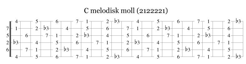 C melodisk moll på gitarhalsen