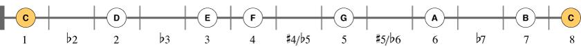 C-durskalaen på én streng - fra første bånd og andre streng.