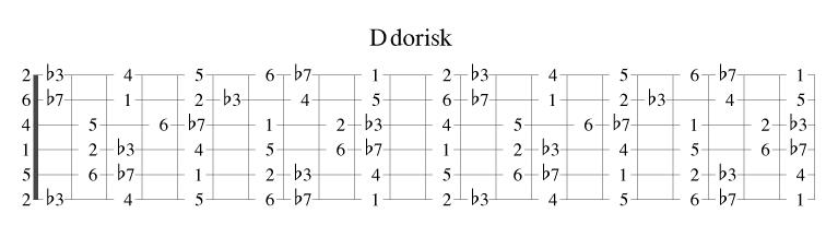 D dorisk på gitar