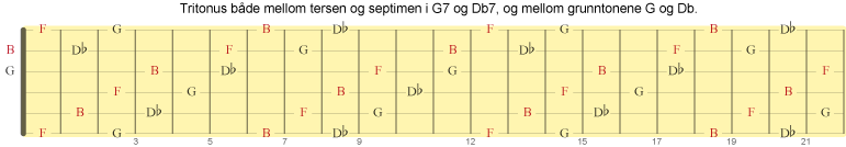 Tritonus også mellom grunntonene i b5-substituerende dominanter
