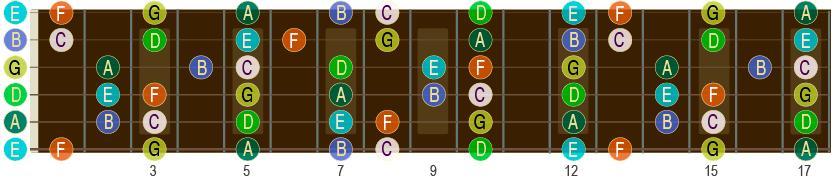 C-durskalaen opp til 17. bånd på gitar-halsen.