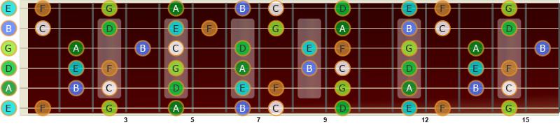 C-durskalaen på gitar