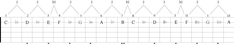 Intervallene opp til 13 på en streng på gitarhalsen.