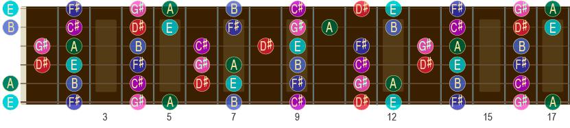 E-durskalaen opp til 17. bånd på gitar-halsen.