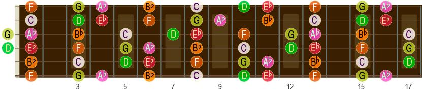 Eb-durskalaen opp til 17. bånd på gitar-halsen.