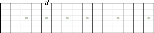 entrøken a befinner seg på 1. streng og 5 på gitarhalsen