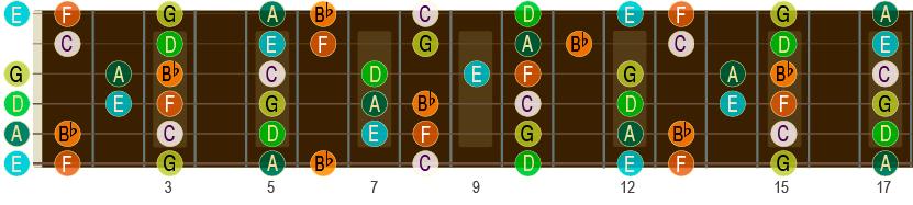 F-durskalaen opp til 17. bånd på gitar-halsen.