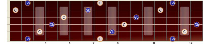 Illustrasjon av forminsket kvint på gitar fra C til Gb