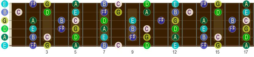 G-durskalaen opp til 17. bånd på gitar-halsen.