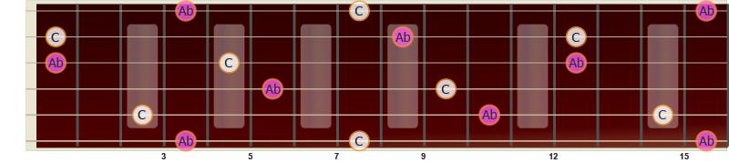Illustrasjon av liten sekst på gitar fra C til Ab