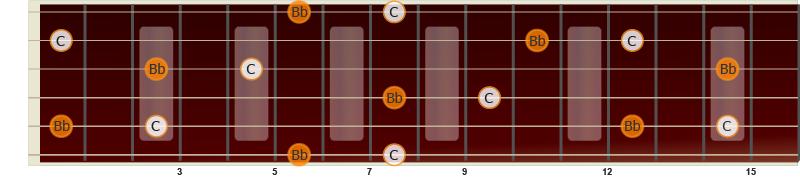 Illustrasjon av liten septim på gitar fra C til Bb
