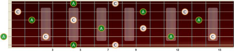 Illustrasjon av stor sekst på gitar fra C til A