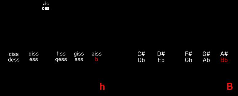 NB! Elgitar.com bruker engelske notenavn. Her er en illustrasjon av forskjellen - uthevet med rødt. Grovt sett er det B i stedet for H.