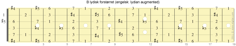 Skalaen B lydisk forstørret har samme notene som G7alt, fra tersen i G7